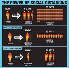 The importance of Social Distancing